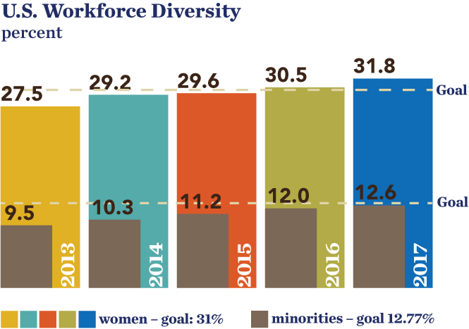 SON-2017-workforce_diversity.png