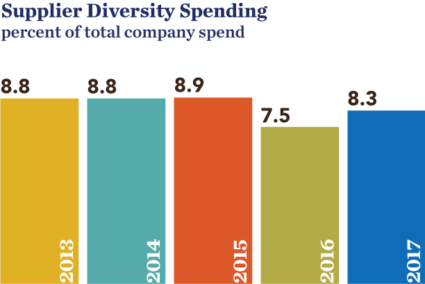 SON-2017_supplier-diversity-spend.png