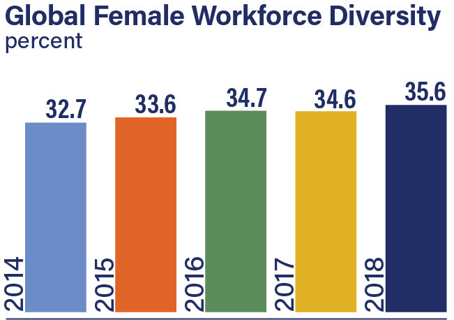 Global Female Workplace Diversity